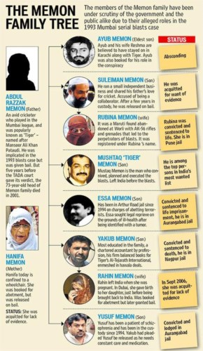 Memon Family CrimeTree