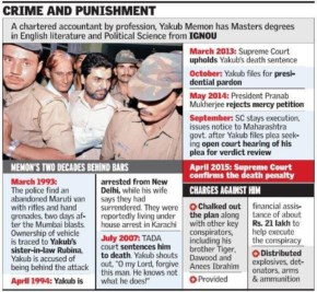 Yakub Memon crime receive Punishment