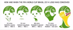 Funny step by step declaration to design the FIFA world cup Brazil 2014 logo