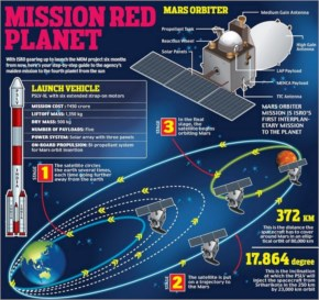 Indian Mars Mission