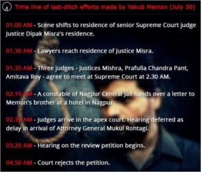 Time Line of last ditch efforts made by yakub memom (July 30)