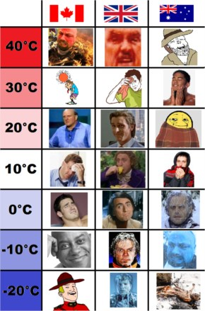 Weather Uk Vs Canada Vs Australia Funny Comic